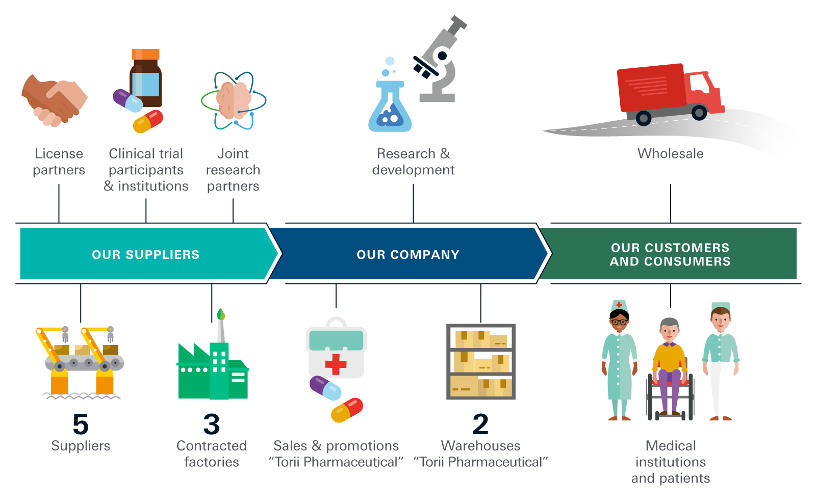 Pharmaceutical business value chain